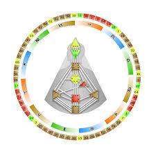 Jovian Archive Mandala Design What Is Human Design