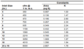 Round Duct Cfm Chart What Is The K Factor And How Do We Use It In Hvac