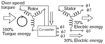 wound rotor induction motors ac motors electronics textbook converter recovers energy from rotor of doubly fed induction generator