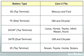Car Battery Group Size Chart Group Size 24 Car Battery Momscook