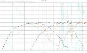 Advanced Speaker Design Simulation The World Of Wogg