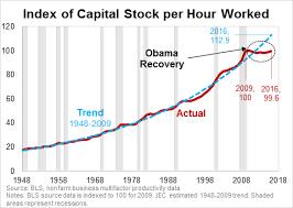 Us Economy Chart Since 2008 Weekly Economic Update November 6 November 10 2017