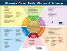 16 Career Clusters Chart About Career Clusters Minnesota State Careerwise