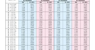 Metric Coarse Tapping Chart Iso Metric Coarse Thread Chart Metric Super Fine Thread