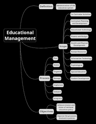 Discipline With Purpose Chart Educational Management Wikipedia