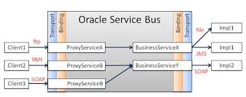 Oracle Service Bus Osb For The Busy It Profesional Munz More