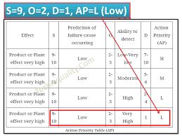 Aiag and vda have harmonized their previous regional fmea manuals into a single document. Aiag Vda Fmea Key Changes Overview 7 Step Fmea Pfmea Training
