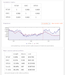 curious about how closely netapp s stock has cor with emc s wolfram alpha will tell