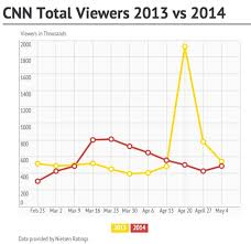 Cnn Ratings Chart By The Numbers
