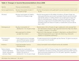 Contraindications To Vaccines Chart Update On Routine Childhood And Adolescent Immunizations