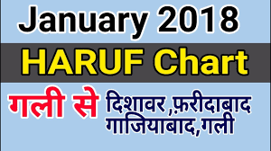 January 2018 Latest Haruf Chart Gali Se Khele Gali
