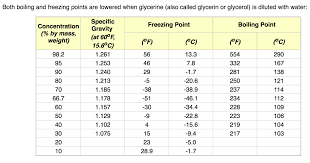 Dowfrost Freeze Chart Glycerin Vegetable Based Usp And Technical Grades