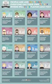 personality types and the best careers for each one hiring 16 personality types and the best careers for each one infographic