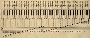 All The Notes Of The Piano Keyboard Piano Classes Piano