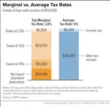 2014 Standard Deduction Chart Policy Basics Marginal And Average Tax Rates Center On