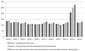 Прогнозирование влияния денежно кредитной политики на инфляционные  Рисунок 2 1 Динамика индекса потребительских цен в 2001 2011 гг
