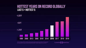 Climate Change Chart 2015 The 10 Hottest Global Years On Record Climate Central
