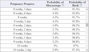 Miscarriage Percent Chart Miscarriage Probability Calculator Babycenter