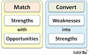 Examples Of Strength And Weakness Swot Analysis Tutor2u Business