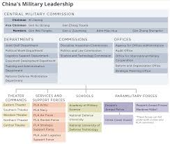 Pentagon Leadership Chart The Pentagon Reports Chinas Military Power The National