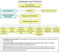 Utas Organisational Chart Landscape Logic Linking Land And Water Management