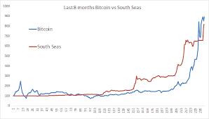 Bitcoin News Update Bitcoin Stock Chart