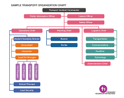 Ems Ics Chart K 12 Standard Reunification Method Toolkit Texas School