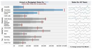 What Are The Advanced Chart Types In Tableau Chart Earl