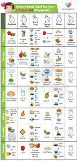9 Month Baby Weight Gain Food Chart Yummy Food Chart For Babies Aged 2 3 Year Old Theindusparent