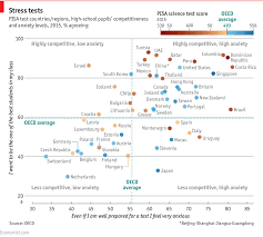 Competitiveness At School May Not Yield The Best Exam