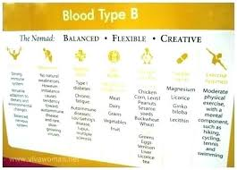Ab Positive Blood Type Diet Chart Blood Type Diet Chart Ab Positive 4 A Blood Type Diet O