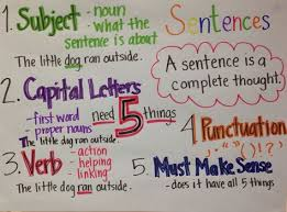 Complete Sentence Anchor Chart List Of Complete Sentences Anchor Chart First Grade Pictures