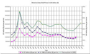 Gold Value Chart Historical Price Data Of Gold In Us Dollars Graph