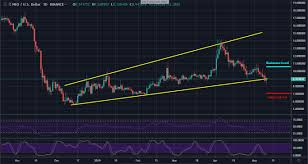 Neo Price Analysis Bears Are In Control As Neo Tries To
