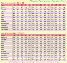 Chinese Gender Chart 2019 Chinese Conception Chart Awesome Gender Prediction Calendar