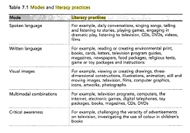 Visual Literacy Definitions Week 5 Literacy As Multimodal Meaning Making Ecce