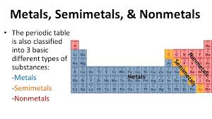UNIT: Matter TOPIC: Periodic Table of Elements - ppt video online ...
