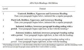 Apa Format For Thesis Writing Dissertation Helpers On Apa Headings Apa Style Apa Style