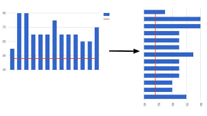 Can I Change The Orientation Of A Google Sheets Combo Chart