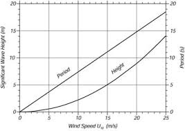 Sea State Chart Wave Height Ocean Wave Spectra Wikiwaves