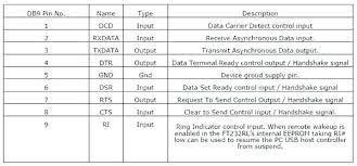 rs 232 wire diagram amawatwerways com RS232 Cable Wiring Diagram at Rs232 Wiring Diagram Symbols