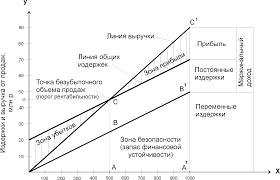 Реферат Анализ точки безубыточного объёма продаж и запаса  Анализ точки безубыточного объёма продаж и запаса финансовой устойчивости
