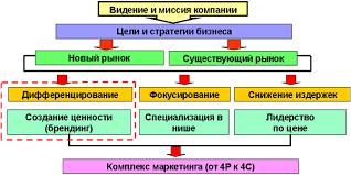 Курсовая работа Стратегии функционирования предприятия Уровни  Курсовая работа Стратегии функционирования предприятия Уровни разработки стратегий