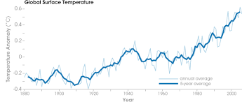 Earth Temperature History Chart Earths Temperature Tracker