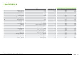 architectural engineering salary range. Modren Engineering Engineering SALARY RANGE  In Architectural Salary Range S