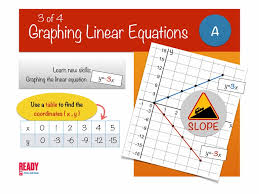 graphing linear equations complete unit ipad mac keynote version