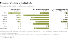 Whats The Us Trade Deficit With A Country Depends On How