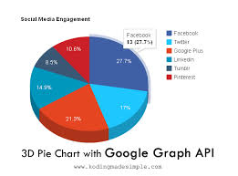 Pie Chart Css Animation Add 3d Pie Charts With Javascript Google Graph Api