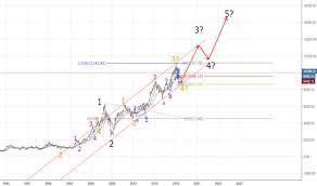 Trader Spx5000 Trading Ideas Charts Tradingview