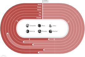Chart Track Stadium Track Chart Amcharts